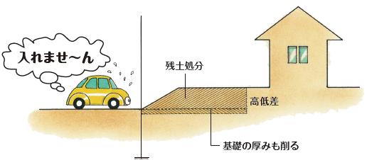 土を削る事も考慮